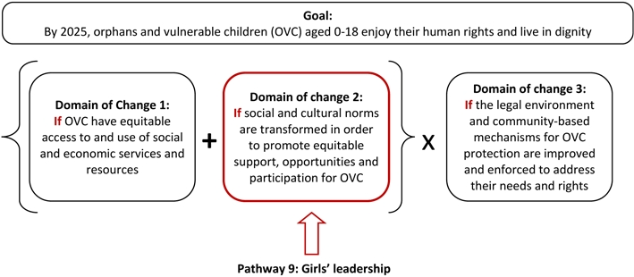 Pathway 9 - Girls' leadership