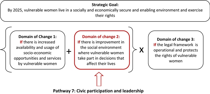 Pathway 7 - Civic participation and leadership
